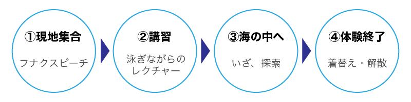 nagare_sakana