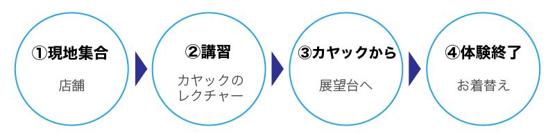 nagare_taiken